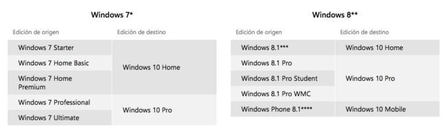 Cual versión de Windows 10 obtendremos gratis